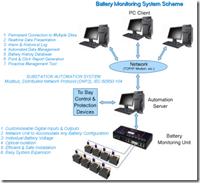 gb.1 Expert Battery Monitoring System's Model