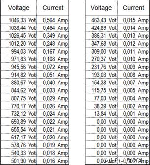 Nilai-nilai eksitasi tegangan pada CT dan nilai arus yang terukur pada sisi sekunder CT