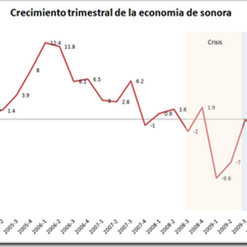 Analisis de la situacion economica del estado de Sonora