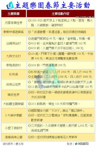 民國100年 各家主題樂園春節活動整理表 |資訊