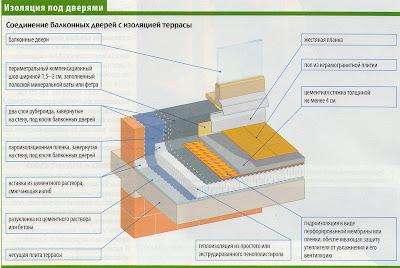 Утепление и гидроизоляция балкона над жилым помещением маквин мк мастика