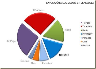 Exposicion Medios YV