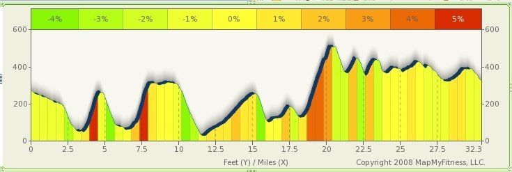 Profile of Hilly Ride.jpg