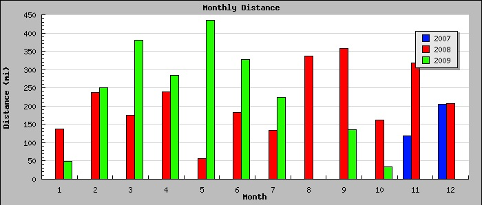 Monthly Distance graph.jpg
