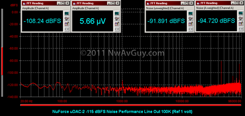 NuForce uDAC-2 -115 dBFS Noise Performance Line Out 100K (Ref 1 volt)
