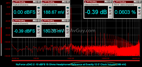 NuForce uDAC-2 -10 dBFS 15 Ohms Headphones Reference at Exactly 12 O' Clock Volume (189 mV)