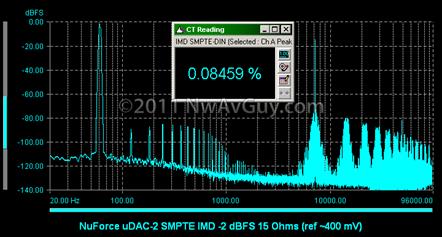 NuForce uDAC-2 SMPTE IMD -2 dBFS 15 Ohms (ref ~400 mV)