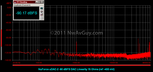 NuForce uDAC-2 -90 dBFS DAC Linearity 15 Ohms (ref ~400 mV)