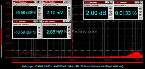Behringer UCA202 11025 hz 0 dBFS 44.1 Khz USB 150 Ohms Volume -45 dB (ref ~400 mV)