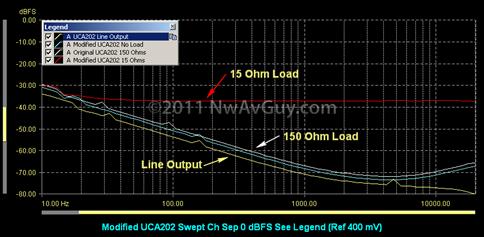 Modified UCA202 Swept Ch Sep 0 dBFS (Ref 400 mV)