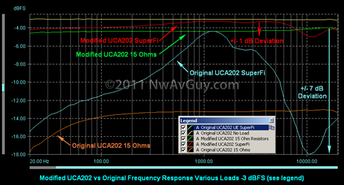 Modified UCA202 vs Original Frequency Response Various Loads -3 dBFS (see legend) with comments