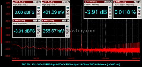 FiiO E5 1 Khz 200mV RMS input 400mV RMS output 15 Ohms THD & Balance (ref 400 mV)
