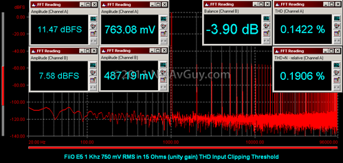 FiiO E5 1 Khz 750 mV RMS in 15 Ohms (unity gain) THD Input Clipping Threshold