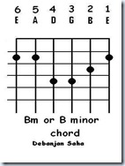guitar chord Bm or B minor