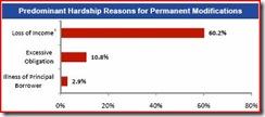 HAMP-Chart-3 (2010.06)