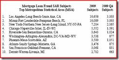 Chart-1-Top10-Fraud (2010.07.30)
