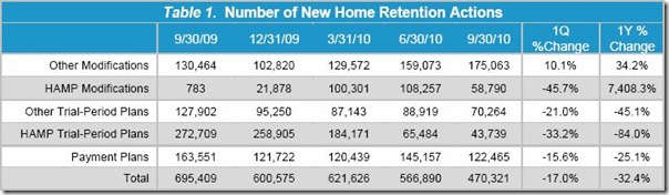 Table 1-New Home Retentions