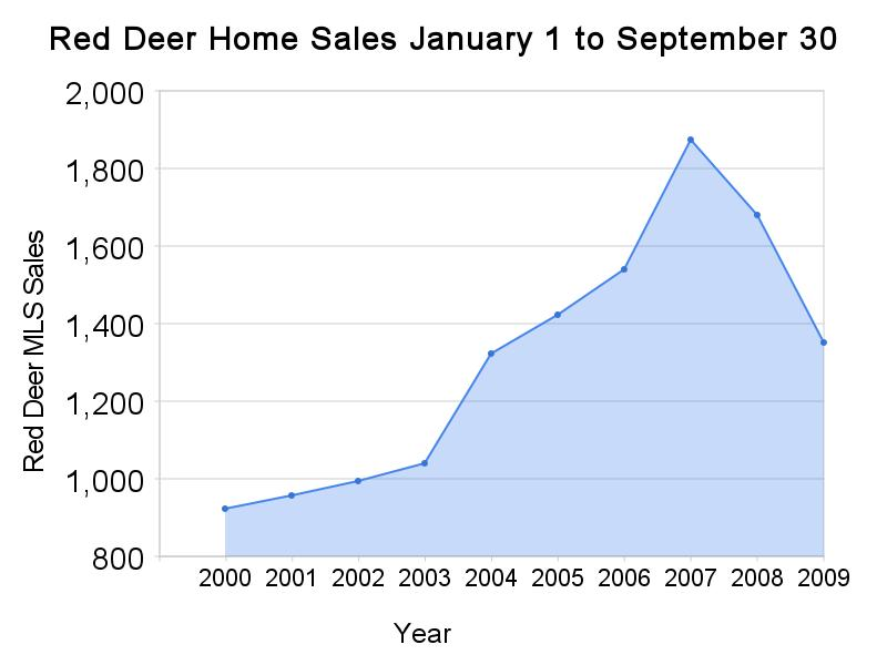 Seasons of Change for Red Deer Real Estate