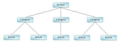 Section, Category, dan Article pada Joomla