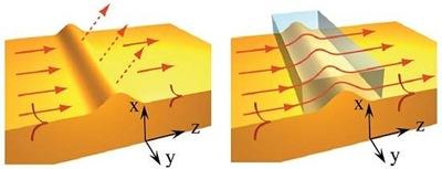 espalhamneto de polaritons