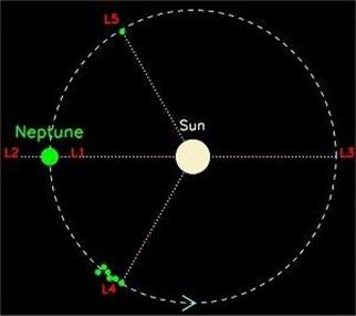 pontos de lagrange em Netuno