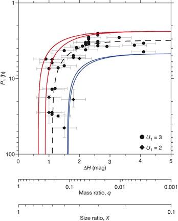 gráfico período de rotação x massa do par de asteroides