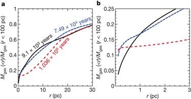 evolução da distribuição de massa da região do núcleo
