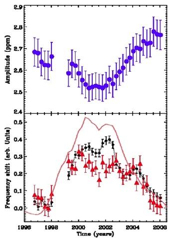 gráfico da amplitude e frequência em função do tempo