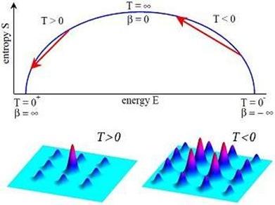 esquema da entropia em função da energia