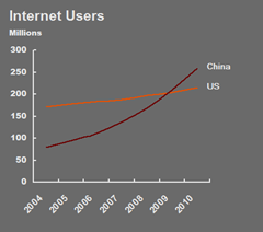 Estimated Internet usage. Data source: Pew.