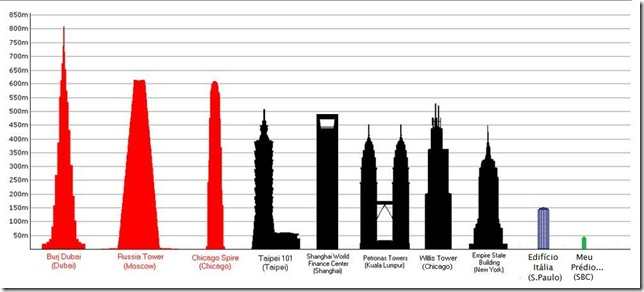Altura de prédios