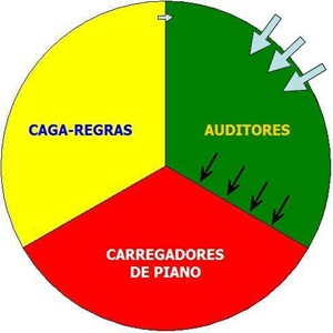 Gráfico atividades - Auditores