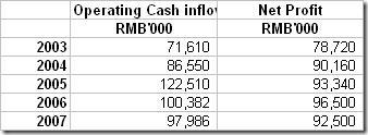 572 Cash flow