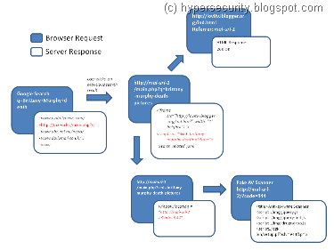 Flow chart explaining the whole redirect process