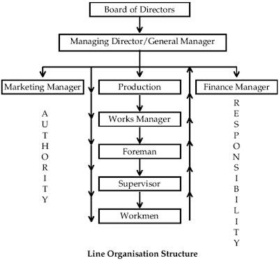 line organisation structure