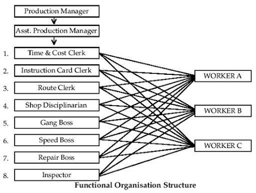 organic company structure Designing a proper organizational chart for a project-oriented company through studying its conceptual and structural dimensions paivand sepehri 1,  keywords: project-oriented.