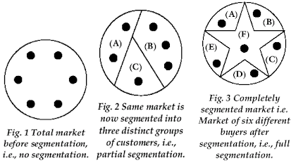 Different Market Segments