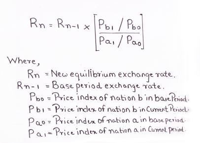 Purchasing Power Parity PPP Theory - Gustav Cassel