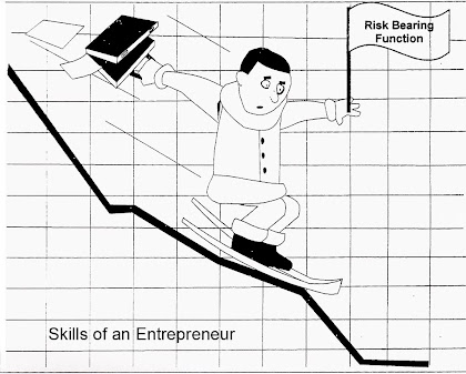 Qualities Skills of Entrepreneur