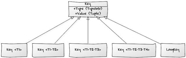 KeyHierarchy