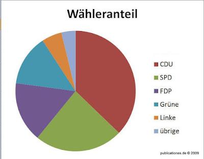 Wähler in Hessen 2009, Grafik von Peter Denker