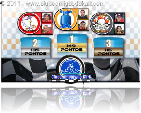 podium equipes com pontos Vencedores