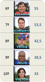 classificaçao Final pilotos2
