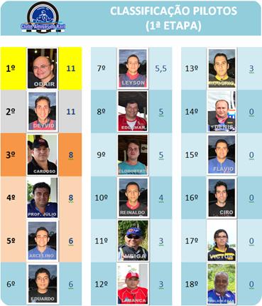 Classificação pilotos I etapa