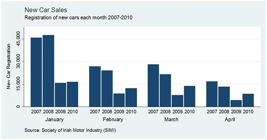 Car Sales by Month April