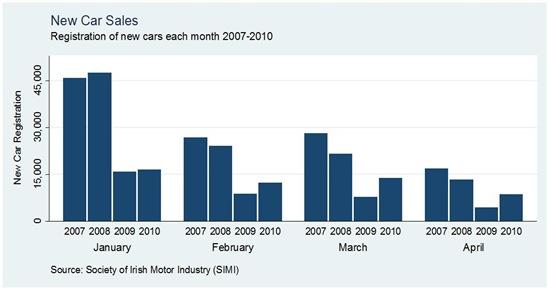 Car Sales by Month April