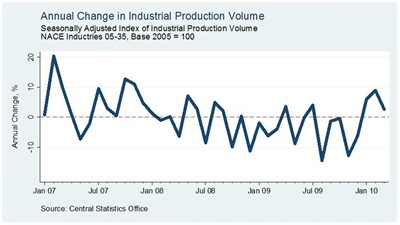 Industrial Production March2