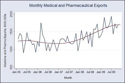 Pharma Exports
