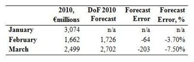 Tax Forecasts2