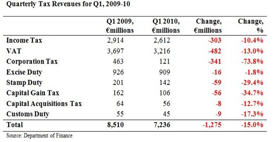 Quarterly Tax Revenues for Q1 2010